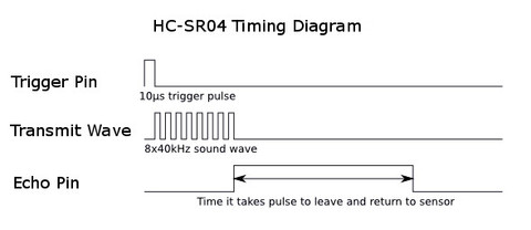 Ultrasonic Timing Diagram